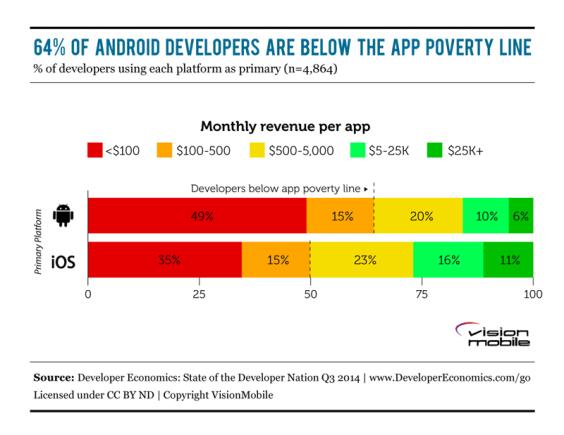 developer-economics-ingresos