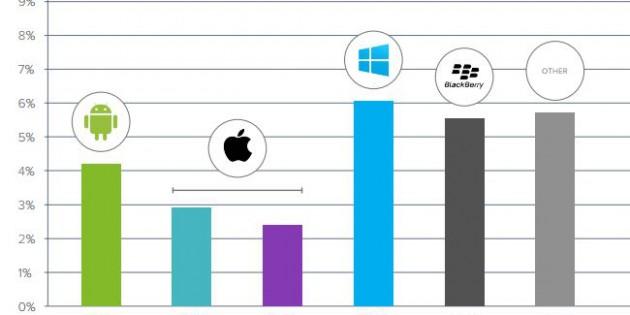 Los fraudes de las apps, por plataformas