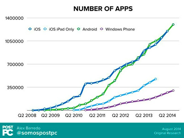 android-ios-windows-phone-numero-apps