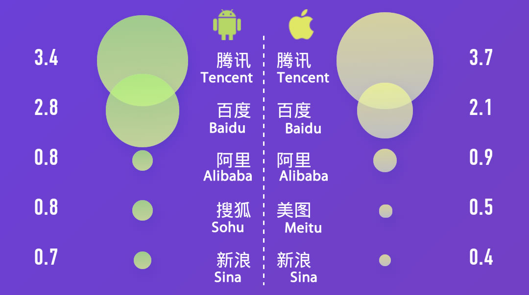 apps-china