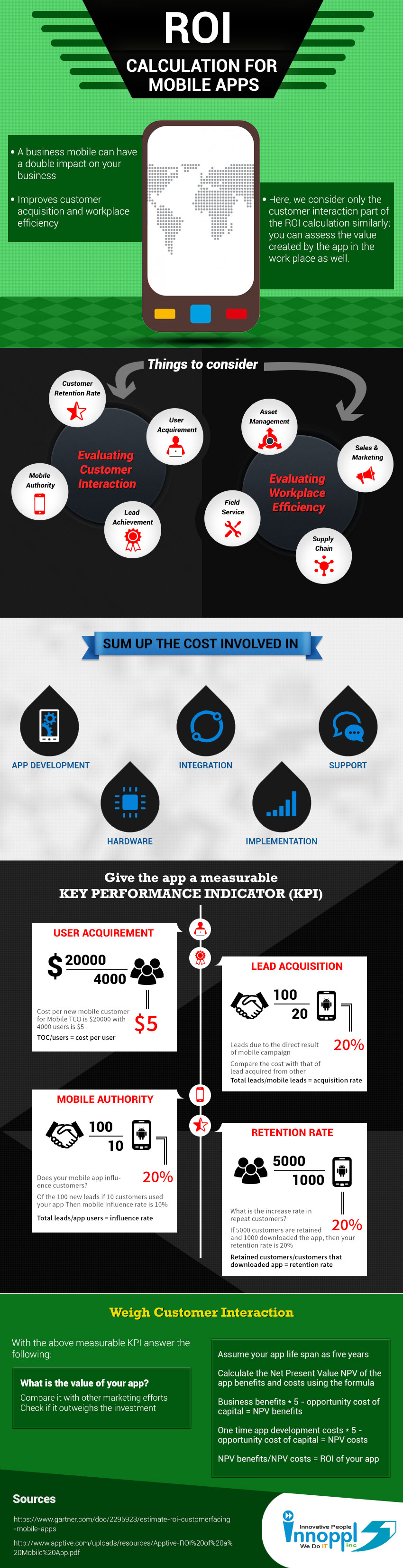 infografia_roi_apps