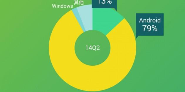 Los usuarios chinos de iOS dedican 157 minutos al día al uso de apps