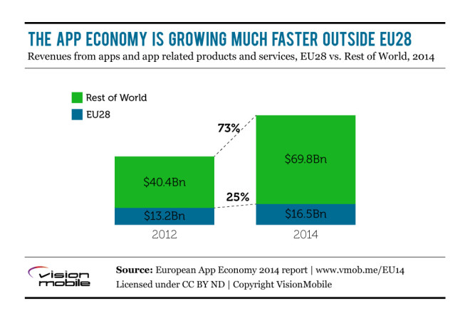 vision-mobile-europa-apps