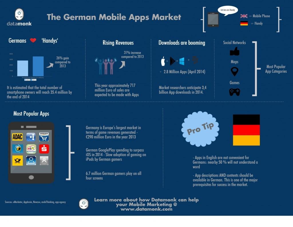 infografia-apps-alemania
