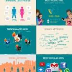 Infografía: Así se usan las apps en el mundo árabe