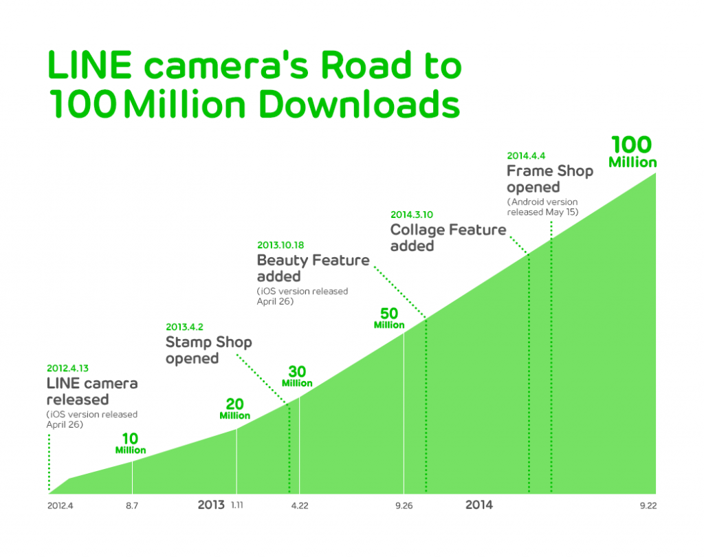 line-camera-historia