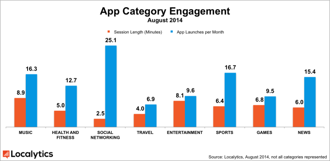 localytics-apps-engagement