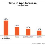Dedicamos un 21% más de tiempo a las apps que hace un año