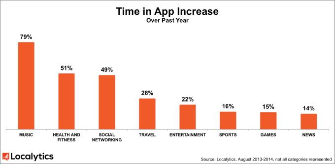 localytics-apps-tiempo