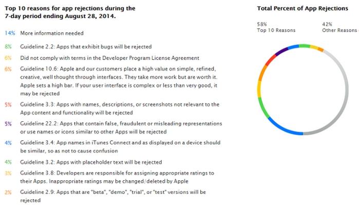 razones-tirar-apps-app-store