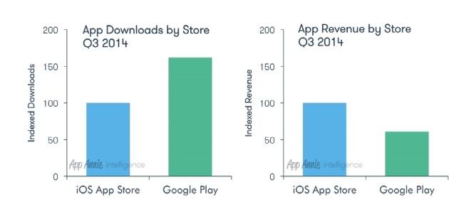 Las descargas de Google Play superaron a las de la App Store en un 60% en el Q3