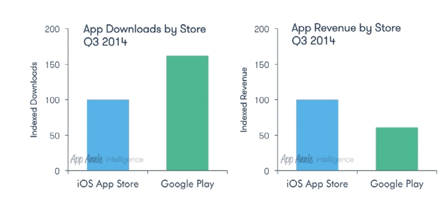 google-play-app-store-descargas-q3-2014