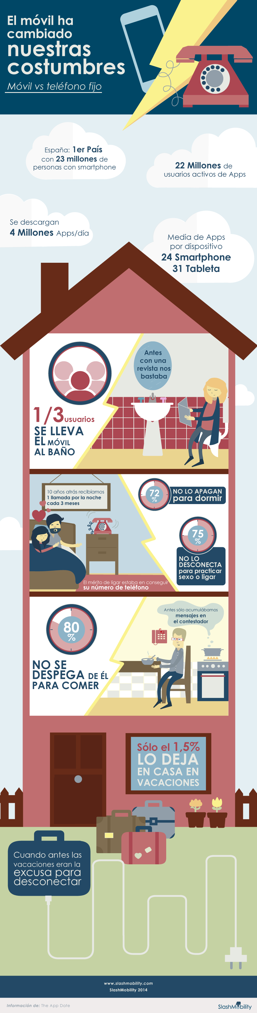 infografia-costumbres-moviles