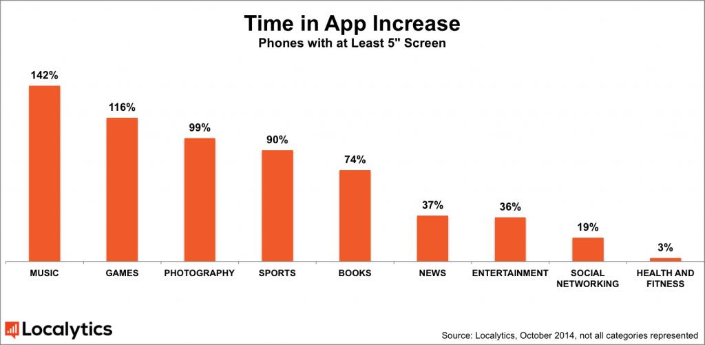 phablets-tiempo-uso-apps