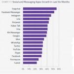 Snapchat, la app de mensajería que más ha crecido en los últimos seis meses