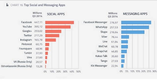 apps-social-mensajeria-q3
