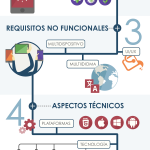 infografia-briefing-apps