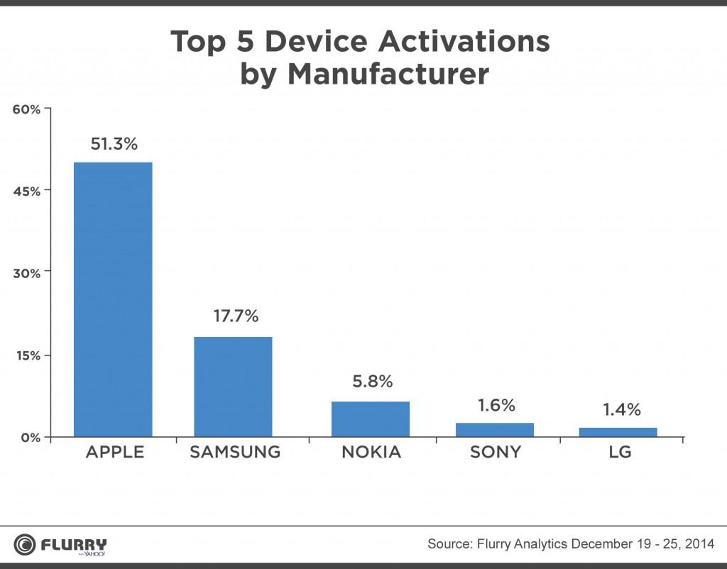 smartphones-activaciones