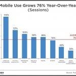 Las apps de estilo de vida y shopping fueron las que más aumentaron su uso en 2014