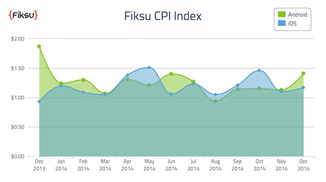 fiksu-coste-por-instalacion-apps