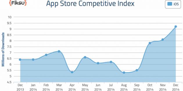 La descarga de apps alcanzó su máximo histórico en diciembre