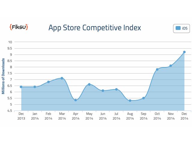 fiksu-descargas-apps-diciembre-2014