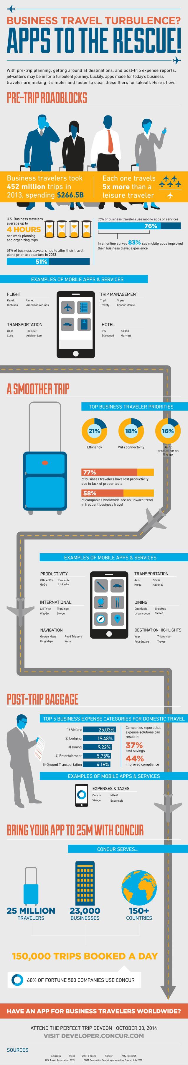 infografia-apps-viajes-de-negocios