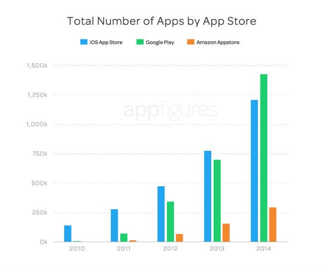 numero-apps-tiendas-2014