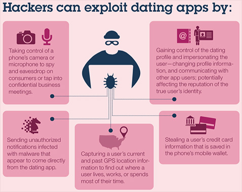 apps-dating-hackers