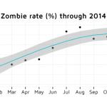 Un 83% de las aplicaciones de la App Store son zombies