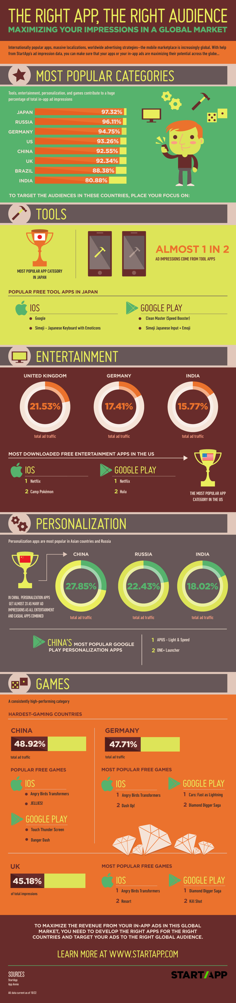 infografia-categorias-apps-mercados