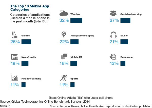 apps-categorias