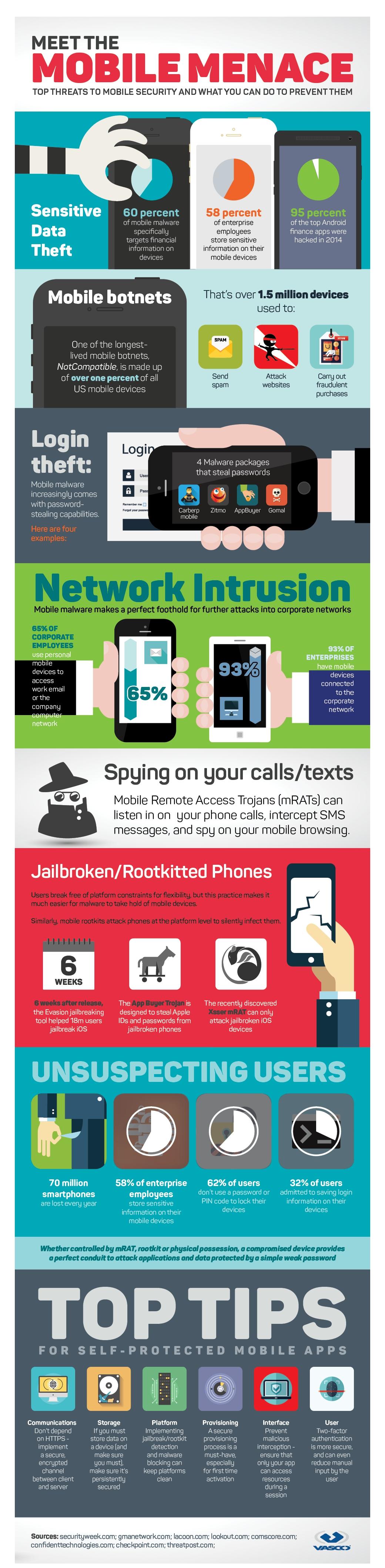 infografia-amenazas-seguridad-movil