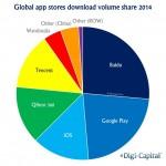 Las apps de Android ya hacen más dinero que las de iOS gracias a las tiendas no oficiales