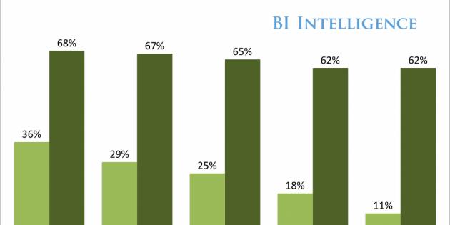 Las apps de mensajería tienen mayores ratios de retención de usuarios que el resto