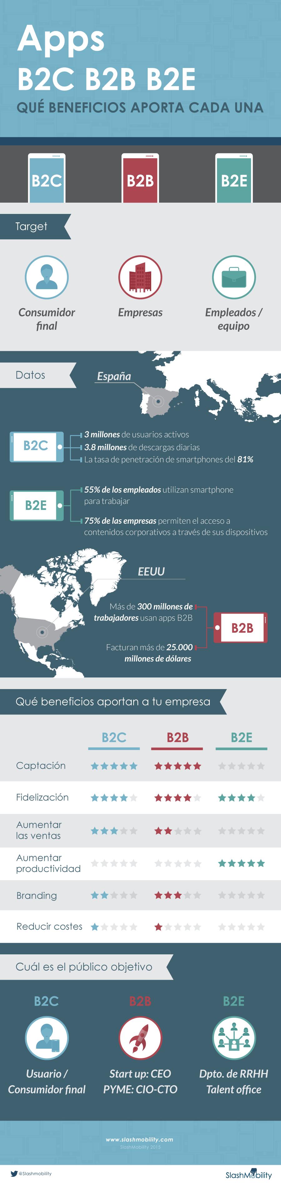 infografia-apps-b2c-b2b-b2e