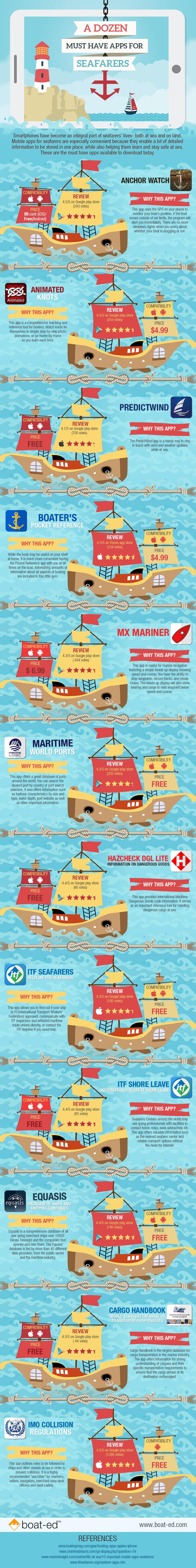 infografia-apps-marineros