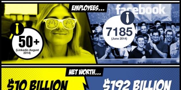 Infografía: Snapchat VS Facebook