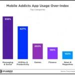 Los tipos de apps más usados por los adictos móviles