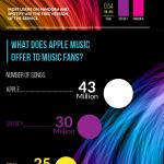 Infografía: Lo que Apple Music significa para artistas y fans