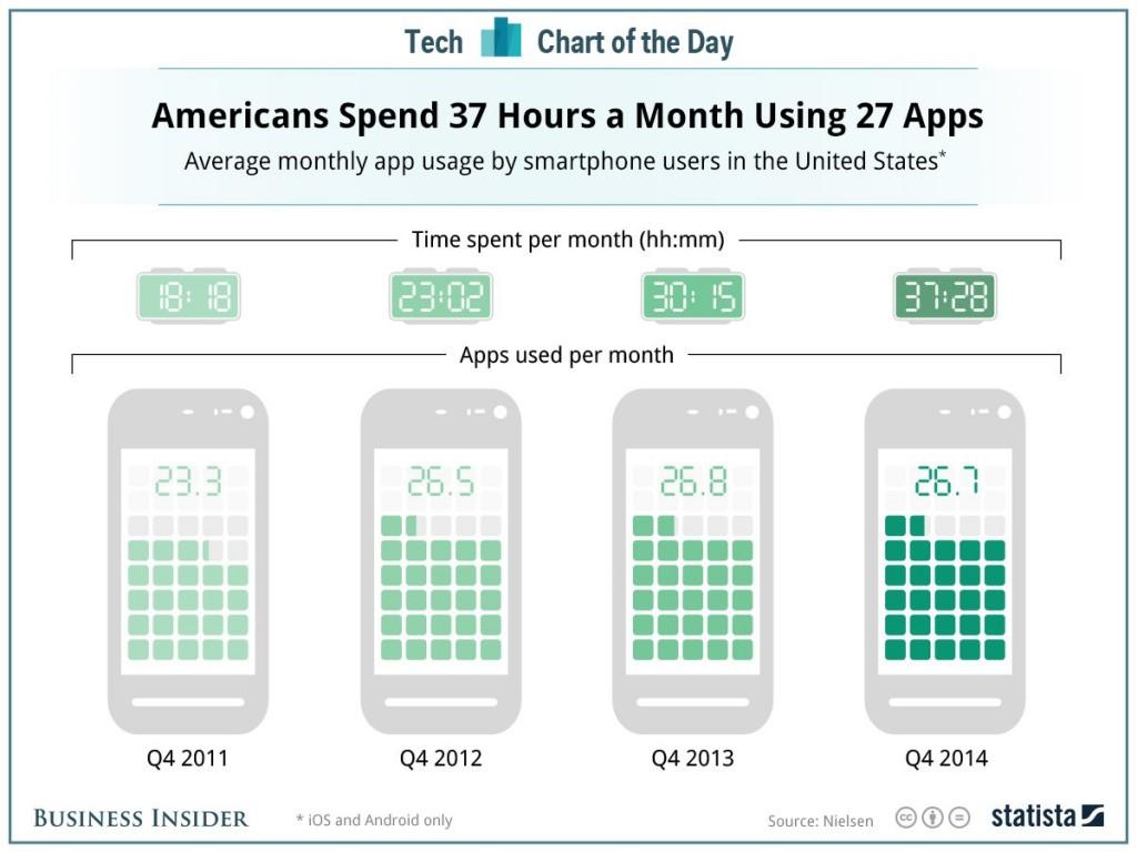 apps-tiempo-uso