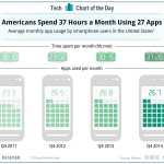 Los americanos utilizan 27 apps de media