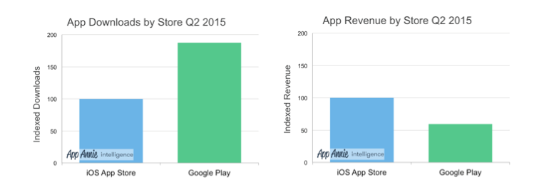 google-play-app-store-q2-2015