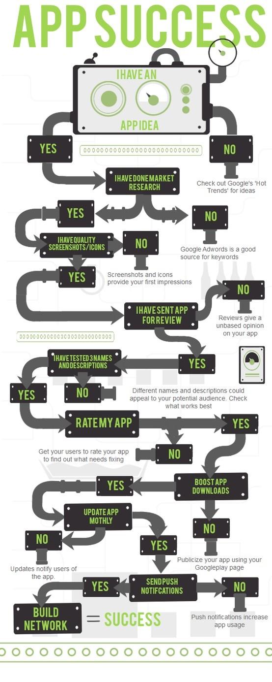 infografia-exito-apps