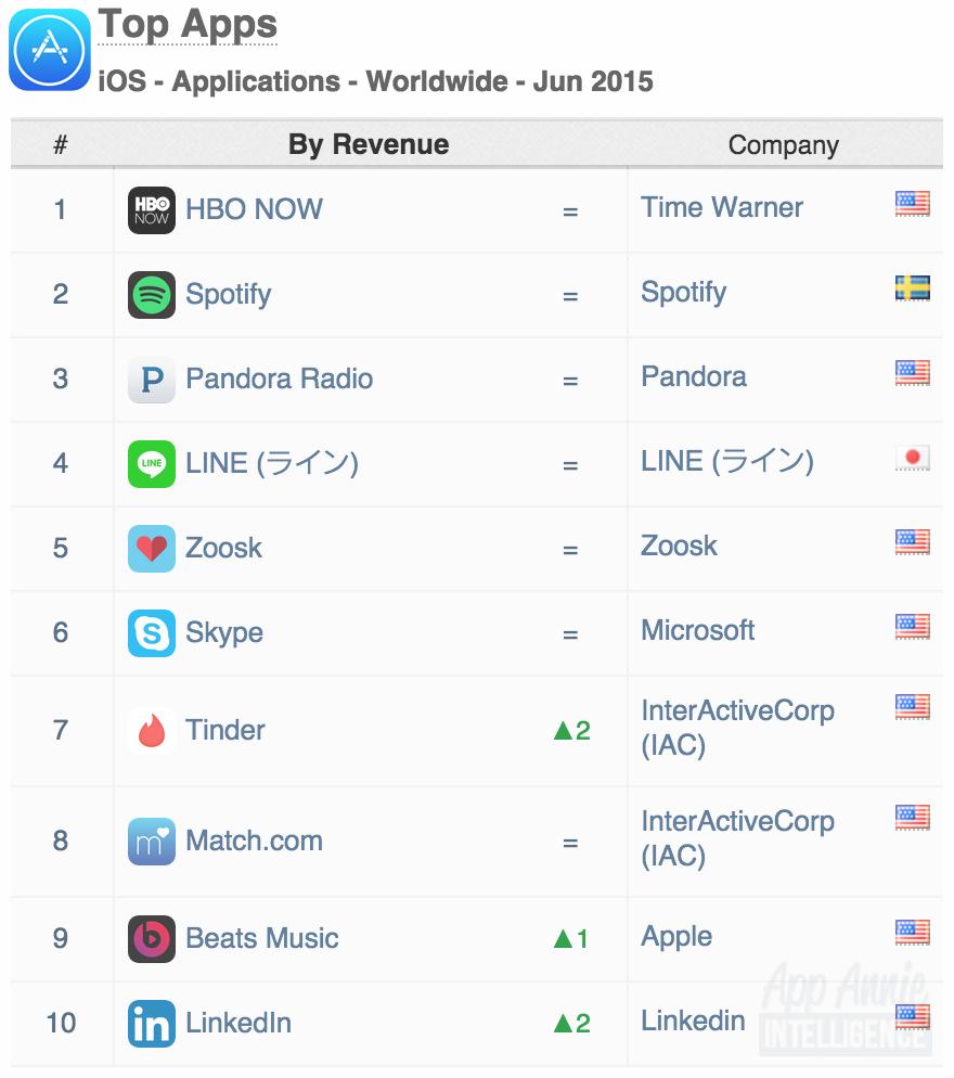 junio-ingresos-app-store