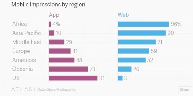 Las webs móviles siguen ganando la mano a las apps en países en desarrollo