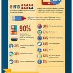 Infografía: La revolución de las apps en los retails