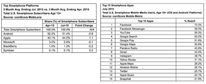 apps-comscore