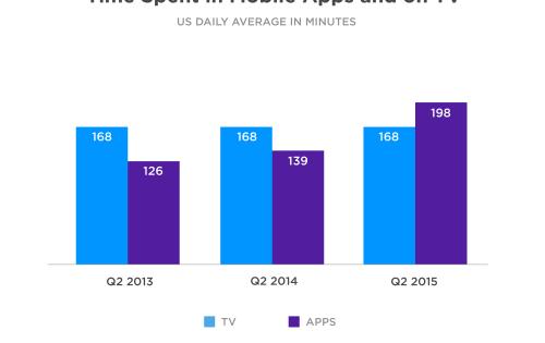 Los americanos ya gastan más tiempo usando apps que viendo televisión