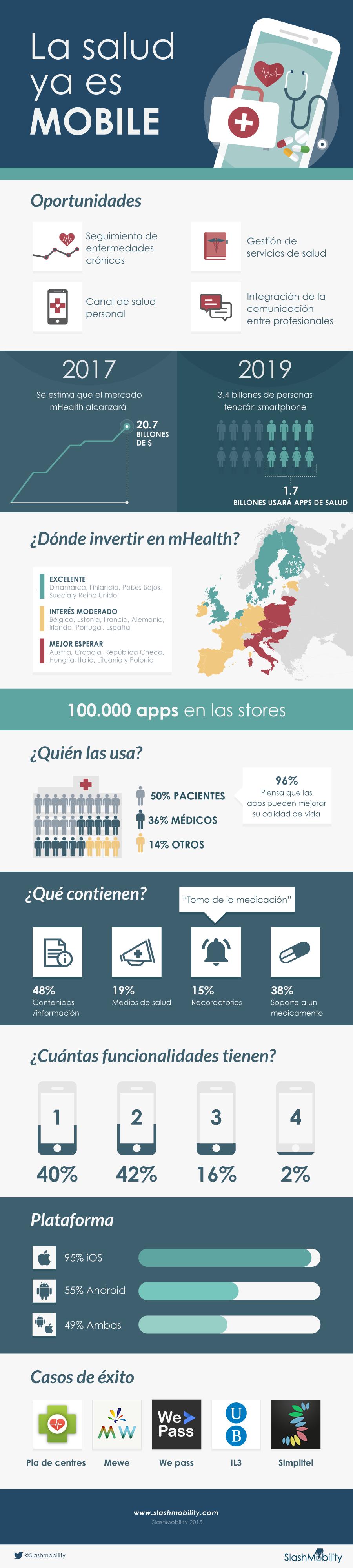 infografia-mhealth
